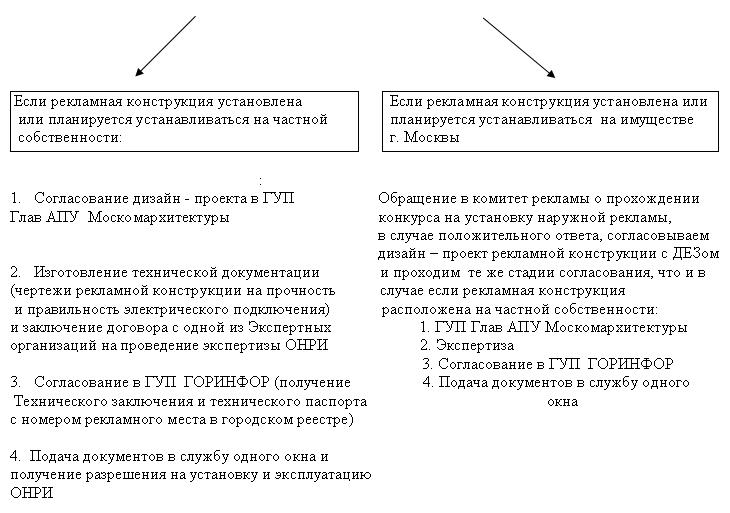 Схема взаимодействия и